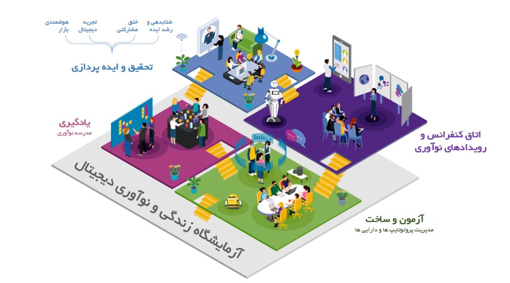 آزمایشگاه زندگی و نوآوری دیجیتال